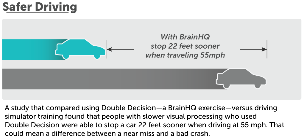 Driving - BrainHQ from Posit Science